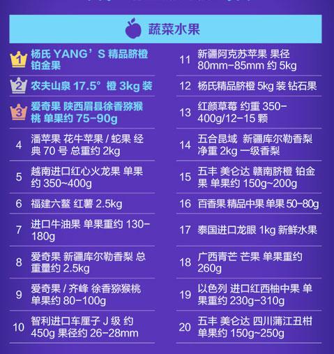 京东发布一季度快消品网购关键词 涉及六大领域