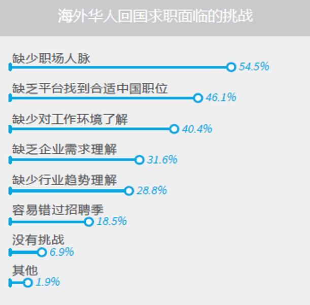"""《中国海归人才吸引力》报告发布:""""海外抢人大战""""升温"""