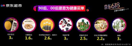 京东冯轶:618显品质消费 健康消费等快消业五大发展趋势