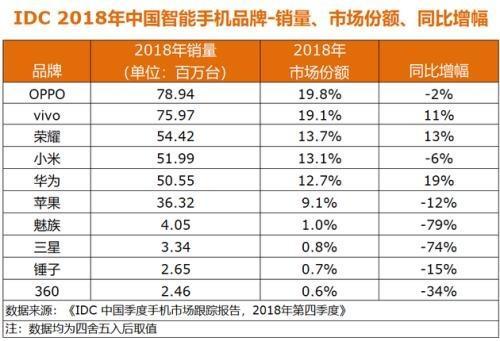 2018年国产手机销量排行 国产品牌包揽前五 OPPO、vivo市场份额领先