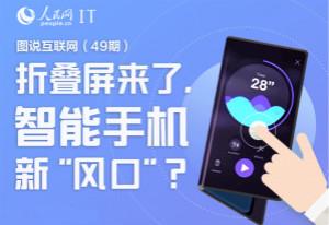 折叠屏来了,智能手机新风口?