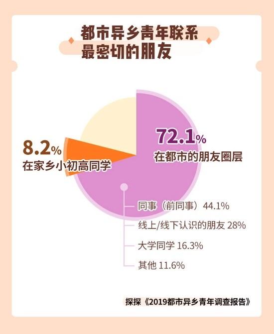 72.1%的都市异乡青年平时联系最密202 199 255 100切的朋友是离开家乡后在大城市里认识的人
