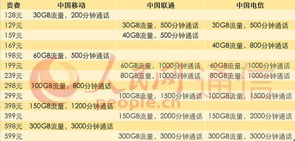 138全球通靓号三大运营商共同启动5G商用套餐价格128元起