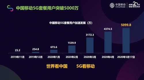 中国移动力争2020年底建成30万个5G基站,全面实现全国地级以上城区5G商用服务