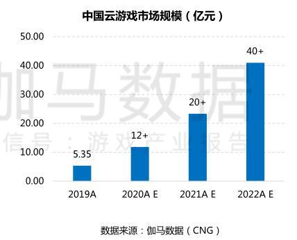 5G开拓互动娱乐产业新蓝海云游戏或成行业新变量