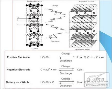 锂离子电池结构图