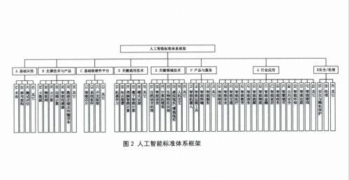依图、电子标准院当选全国信标委人工智能分委会芯片与系统研究组副组长